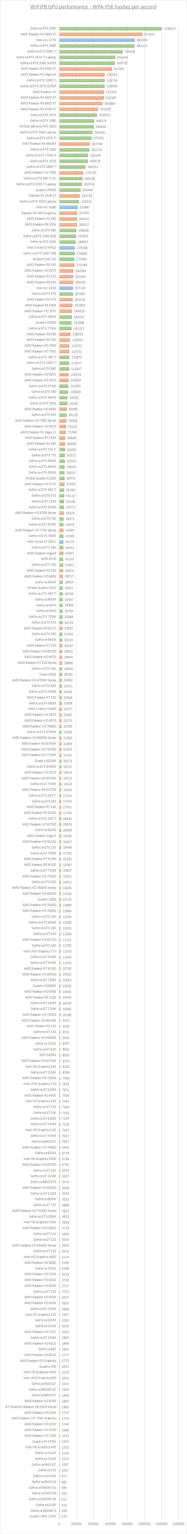 AMD/nVidia系列GPU跑包速度收集- 无线安全新手入门- 无线论坛