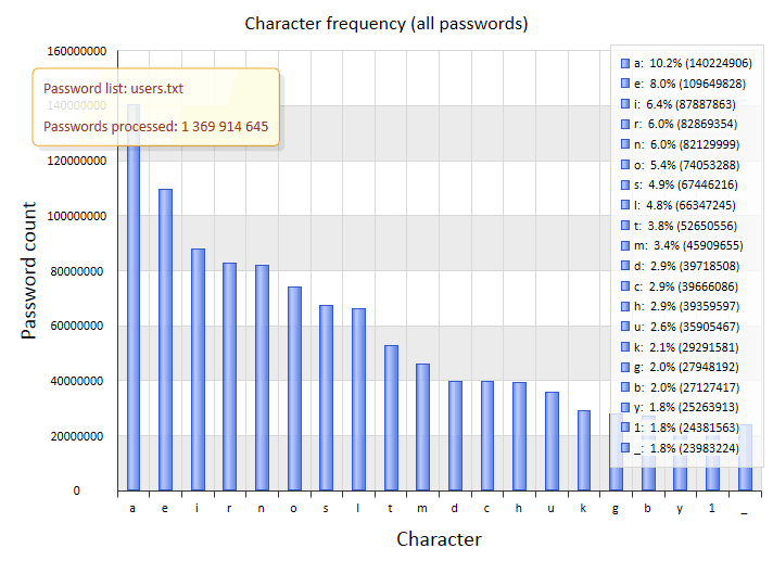 Most frequently used characters