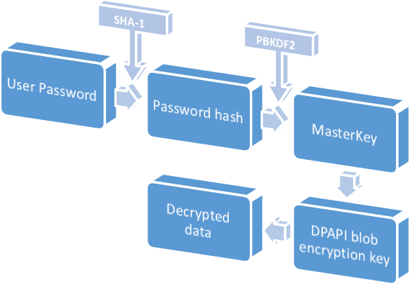 DPAPI encryption in Windows XP and higher OSes