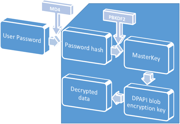 DPAPI encryption in Windows 2000