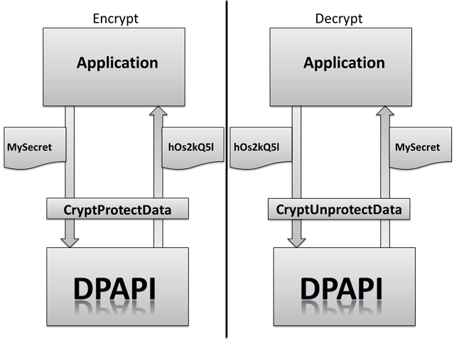 DPAPI Secrets  Security analysis and data recovery in DPAPI