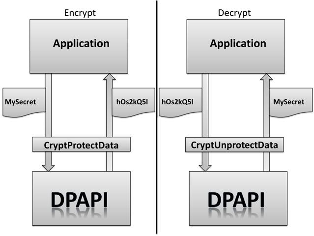 Схема работы DPAPI