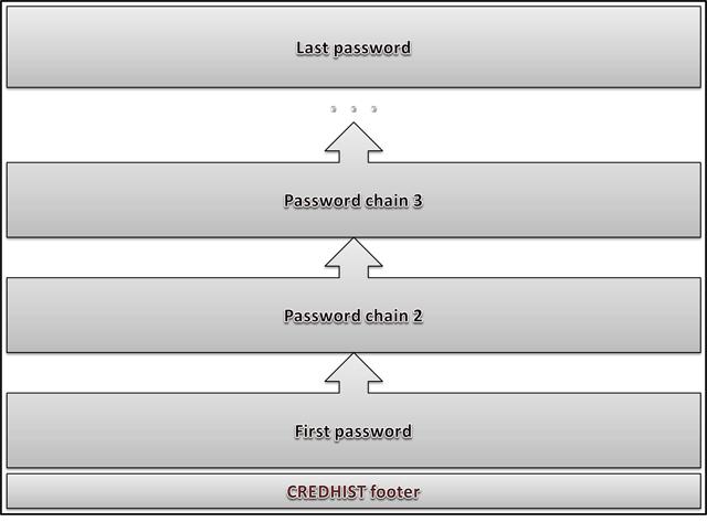 Структура файла CREDHIST