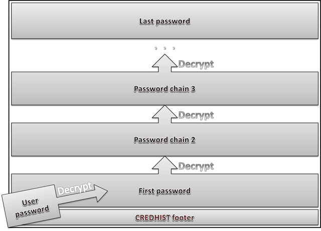 Credentials history decryption scheme in DPAPI