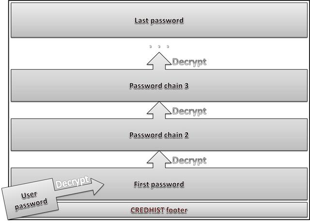 Схема расшифровки хэшей истории паролей CREDHIST
