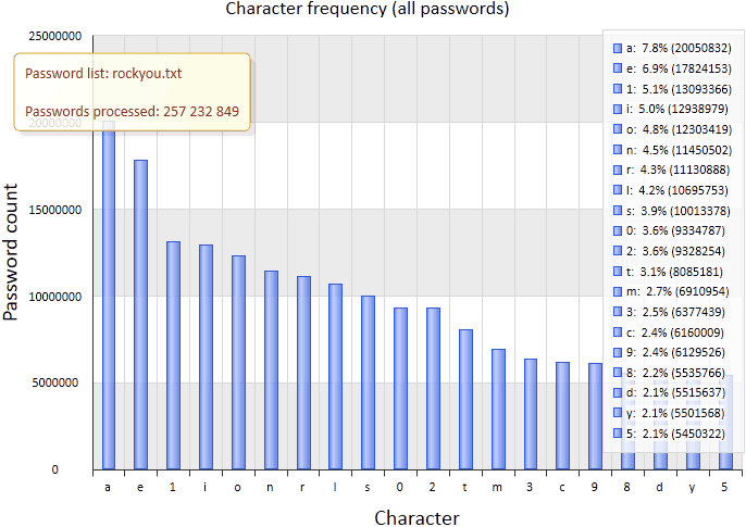 Character frequency