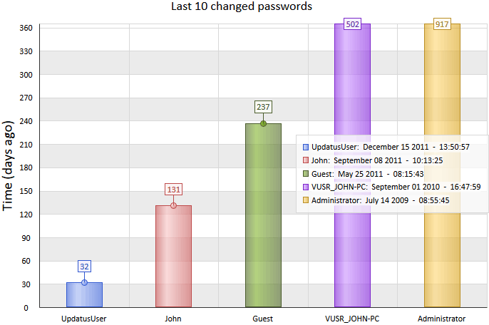 Last 10 changed password