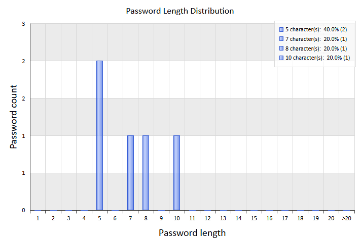 Password length distribution