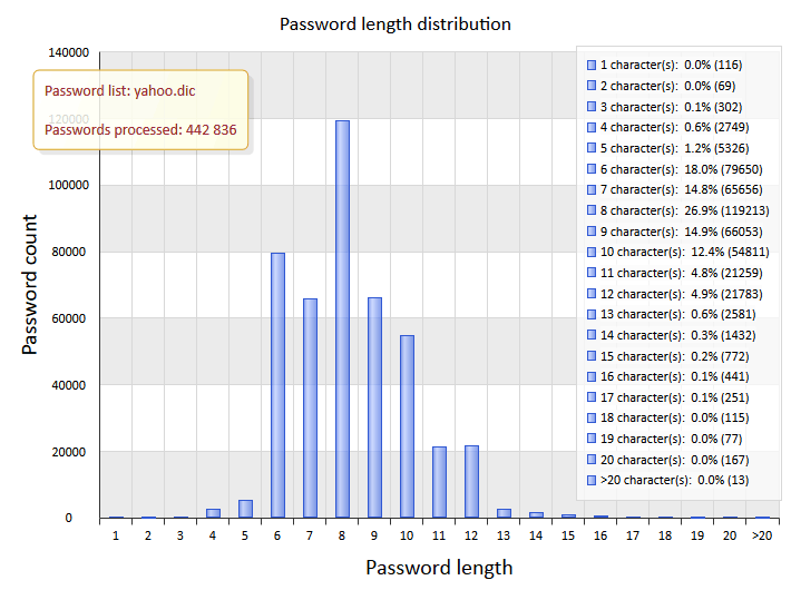 Password length distribution chart